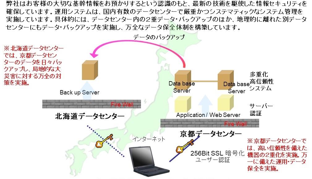 データ保全とセキュリティについて 弊社はお客様の大切な基幹情報をお預かりするという認識のもと、最新の技術を駆使した情報セキュリティを確保しています。運用システムは、国内有数のデータセンターで厳重かつシステマティックなシステム管理を実施しています。具体的には、データセンター内の2重データ・バックアップのほか、地理的に離れた別データセンターにもデータ・バックアップを実施し、万全なデータ保全体制を構築しています。