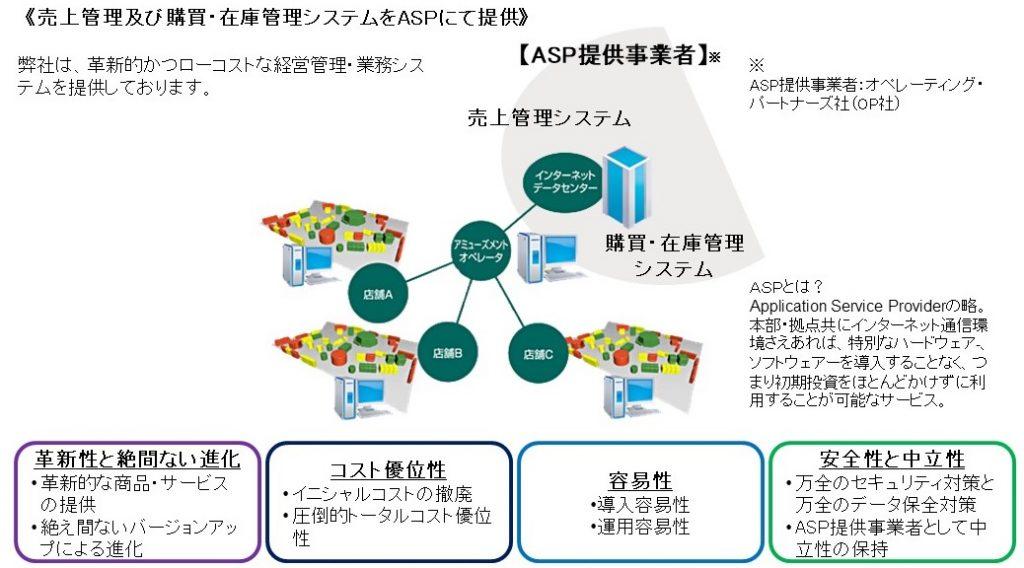 ASPサービスのイメージ図 《売上管理及び購買・在庫管理システムをASPにて提供》 弊社は、革新的かつローコストな経営管理・業務システムを提供しております。 革新性と絶間ない進化 革新的な商品・サービスの提供 絶え間ないバージョンアップによる進化 コスト優位性 イニシャルコストの撤廃 圧倒的トータルコスト優位性 容易性 導入容易性 運用容易性 安全性と中立性 万全のセキュリティ対策と万全のデータ保全対策 ASP提供事業者として中立性の保持 ASPとは? Application Service Providerの略。本部・拠点共にインターネット通信環境さえあれば、特別なハードウェア-、ソフトウェアーを導入することなく、つまり初期投資をほとんどかけずに利用することが可能なサービス。